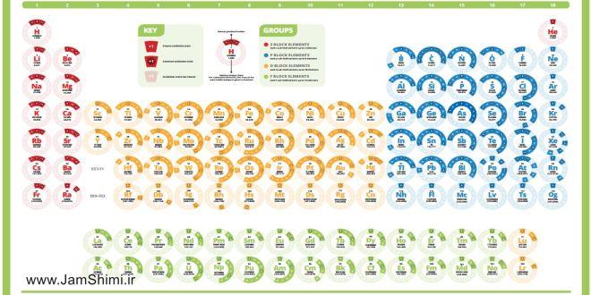 دانلود جدول تناوبی حالت های اکسایش عناصر