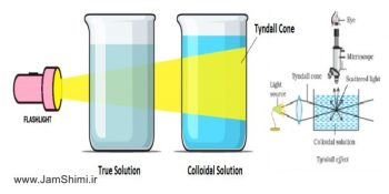 تفاوت های کلوئید و محلول در شیمی