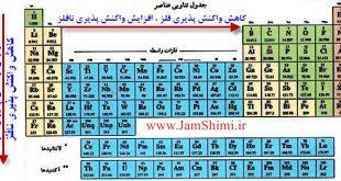 نکات کنکوری و مهم شیمی روندهای تناوبی جدول عناصر