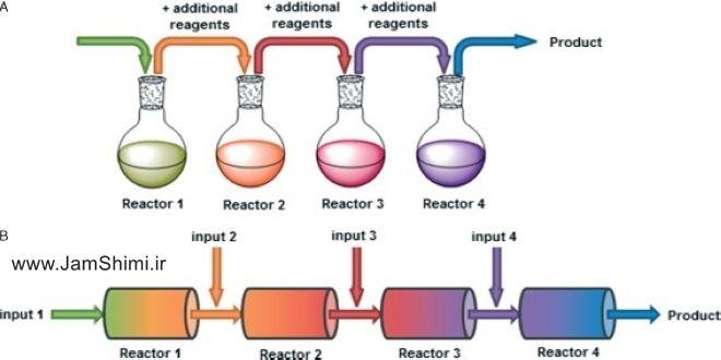 دانلود نمونه سوال سینتیک و طراحی راکتور مهندسی شیمی + پاسخ تشریحی