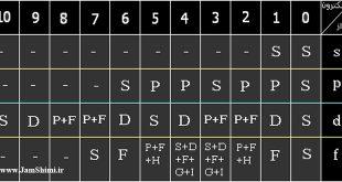 تعیین جمله های طیفی به روش فاکتور گیری از اسپین و فرمالیسم حفره