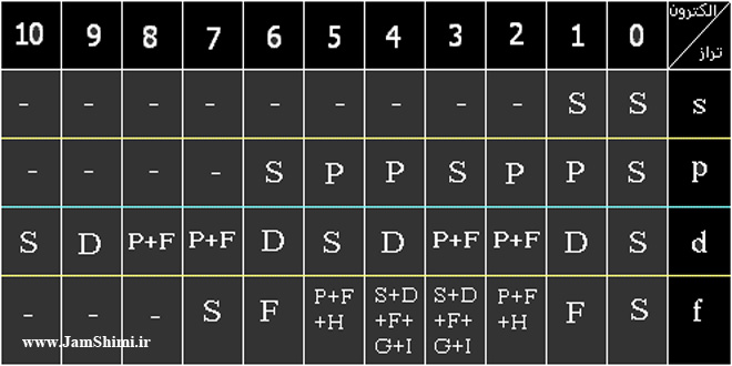 Photo of تعیین جمله های طیفی به روش فاکتور گیری از اسپین و فرمالیسم حفره