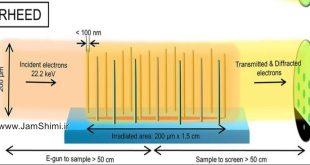 دانلود مقاله پراش الکترون های پرانرژی انعکاسی Reflection high-energy electron diffraction