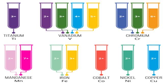 چرا یون های فلزات واسطه در آب رنگی هستند؟