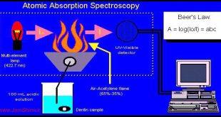 دانلود مقاله آشنایی با دستگاه طیف سنجی جذب اتمی