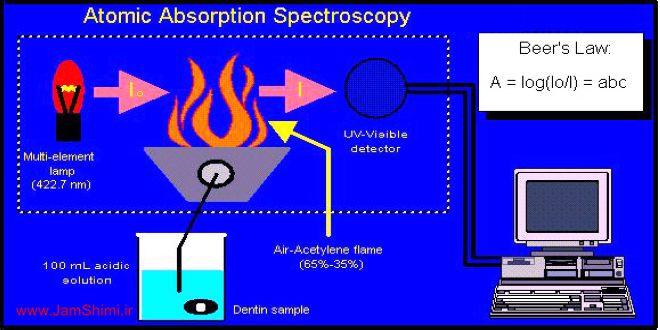 دانلود مقاله آشنایی با اجزا و دستگاه طیف سنجی جرم اتمی