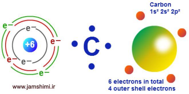تفاوت ظرفیت عناصر و عدد اکسایش در شیمی