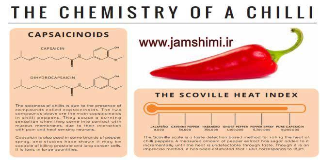 دانلود مجموع کتابهای شیمی غذا ومیوه ها