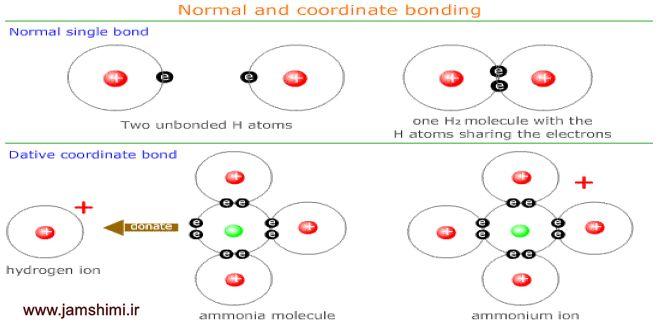 شرایط تشکیل پیوند داتیو و چگونگی تشخیص پیوند داتیو در ترکیبات شیمی