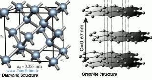 تفاوت و شباهت های ساختار و ویژگی های الماس و گرافیت