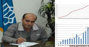 پروفسورمسعود صلواتی نیاسری پرکارترین محقق شیمی ایران در سال2015