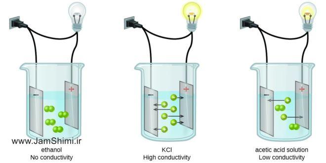 دانلود مقاله کاربرد پليمرها به عنوان الکتروليت جامد در پيل ها و غشاهای گذرده يون