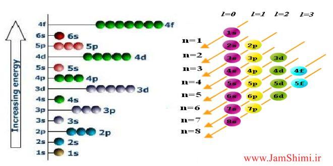 دانلود جزوه آموزش اصل آفبا و ترم های طیفی در شیمی معدنی