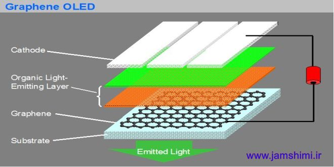 تبدیل گرافین Graphene به الکترودهای نمایشگرهای OLED