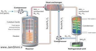 نکات ترمودینامیکی فرایند هابر تولید آمونیاک