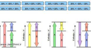 دانلود نمونه سوال قانون هس، گرماسنجی، آنتالپی پیوند شیمی یازدهم