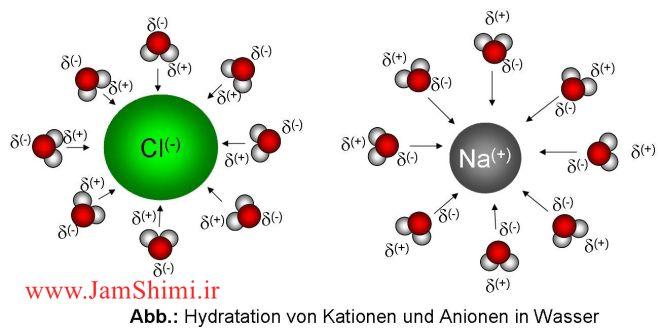 تفاوت آبکافت با آب پوشی یون ها چیست؟