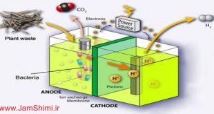 دانلود مقاله تعيين سينتيک تبديل گاز طبيعی با بخار آب جهت توليد هيدروژن و پیل سوختی