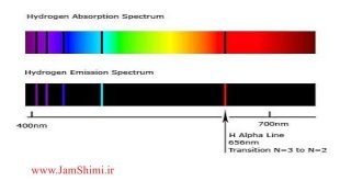 نکات مهم و کنکوری طیف نشری خطی هیدروژن