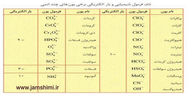 دانلود جدول یونهای تک اتمی وچند اتمی شیمی