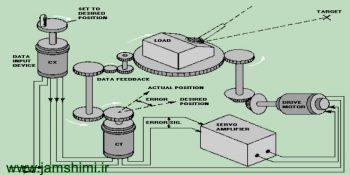دانلود جزوه اصول سیستم های کنترل1 مهندسی شیمی
