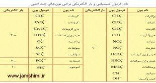 دانلود جدول کاتیون ها و آنیون های تک اتمی و چند اتمی شیمی