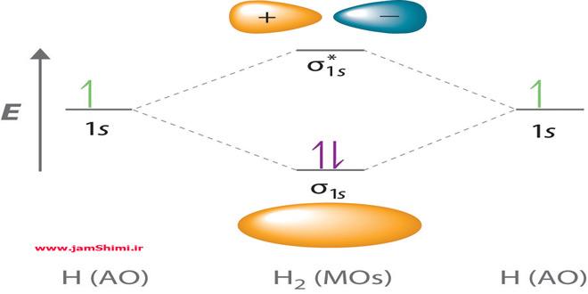 نظریه اوربیتال مولکولی Molecular Orbital Theory
