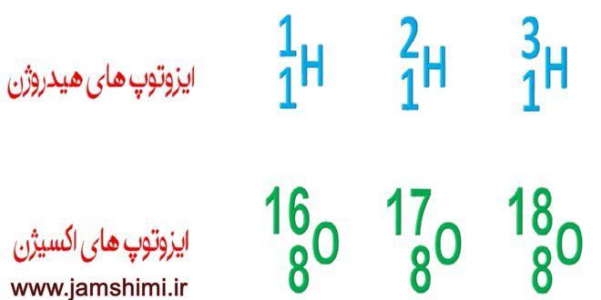 روش تستی محاسبه تعداد مولکولهای ممکن با ایزوتوپ های عناصر