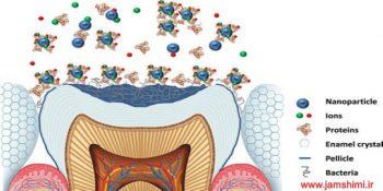 دانلود تحقیق شیمی با موضوع کاربردهای نانوتکنولوژی در دندانپزشکی