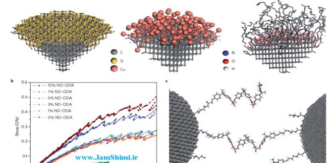 دانلود مقاله تخصصی خواص و کاربرد های نانو الماس از مجله Nature Nanotechnology