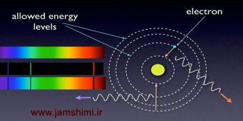دانلود پاورپوینت شیمی با موضوع مدل اتمی بور وطیف نشری خطی