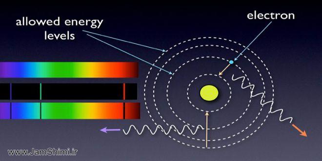 توجیه طیف نشری خطی هیدروژن