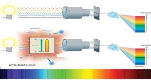 دانلود جزوه آموزش طیف سنجی نوری اتمی