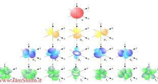 دانلود مقاله شیمی تدریس آرایش الکترونی اوربیتالی بر مبنای آرایش الکترونی بور