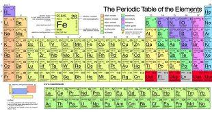 نکات کنکوری و طبقه بندی شده از دوره و گروه های جدول تناوبی عناصر