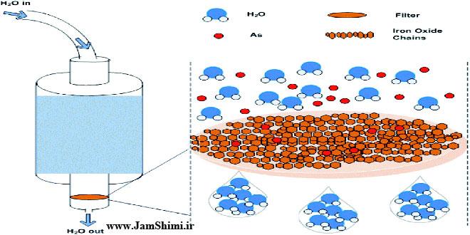 تولید فتوکاتالیست جدید برای حذف آلاینده های سرطان زا از آب آشامیدنی