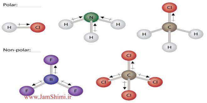 روش تشخیص سریع و کنکوری مولکول های قطبی و ناقطبی