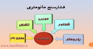 دانلود پاورپوینت کاربرد انواع فشار سنج در شیمی و مهندسی شیمی به زبان فارسی