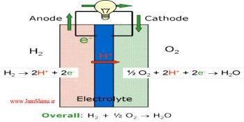 خلاصه نکات کنکوری مزایا و معایب سلول های سوختی فصل 4 شیمی پیش دانشگاهی