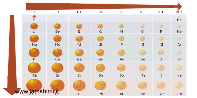 Photo of شعاع اتمی وروند تغییرات آن در جدول تناوبی عناصر