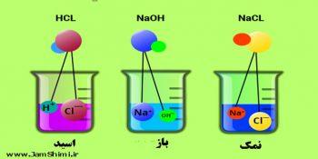 دانلود جزوه کامل و کنکوری اسید و باز شیمی پیش دانشگاهی + حل تشریحی تست های کنکور