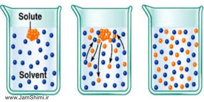 حلال های مهم و پرکاربرد در شیمی