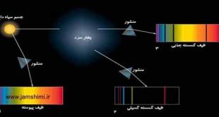 طیف نشری خطی اتم ها و اتم هیدروژن