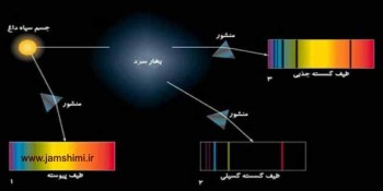 طیف نشری خطی اتمها و اتم هیدروژن