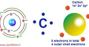 نکات کنکوری الکترون های ظرفیت یا والانس و روش تعیین الکترون ظرفیتی عناصر