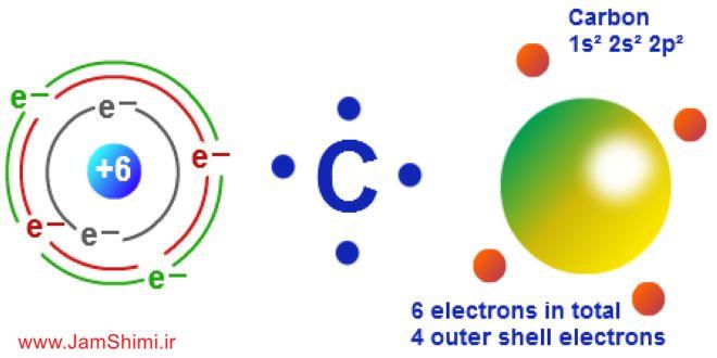 Photo of نکات کنکوری الکترون های ظرفیت یا والانس و روش تعیین الکترون ظرفیتی عناصر