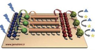 روش های تعیین اندازه و بار ذرات ،زتامتر