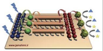 دانلود مقاله روش های تعیین اندازه و بار ذرات ،زتامتر و کاربردهای آن